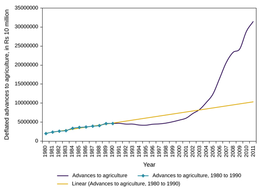 Ras Bank Credit To Agriculture In India In The 2000s